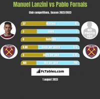 Manuel Lanzini vs Pablo Fornals h2h player stats