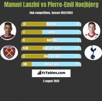 Manuel Lanzini vs Pierre-Emil Hoejbjerg h2h player stats
