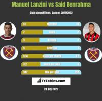 Manuel Lanzini vs Said Benrahma h2h player stats