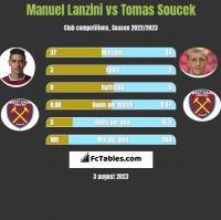Manuel Lanzini vs Tomas Soucek h2h player stats
