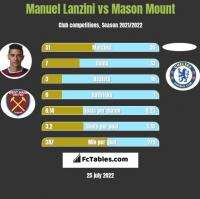 Manuel Lanzini vs Mason Mount h2h player stats