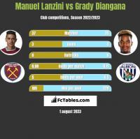 Manuel Lanzini vs Grady Diangana h2h player stats