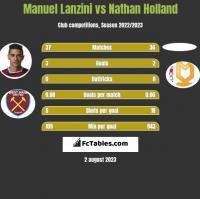 Manuel Lanzini vs Nathan Holland h2h player stats