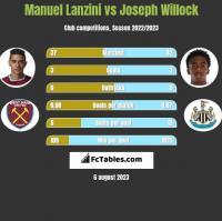 Manuel Lanzini vs Joseph Willock h2h player stats
