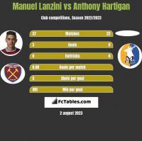 Manuel Lanzini vs Anthony Hartigan h2h player stats