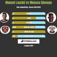 Manuel Lanzini vs Moussa Djenepo h2h player stats