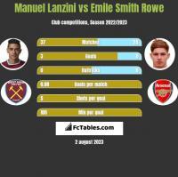 Manuel Lanzini vs Emile Smith Rowe h2h player stats