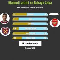 Manuel Lanzini vs Bukayo Saka h2h player stats