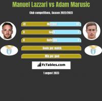 Manuel Lazzari vs Adam Marusic h2h player stats