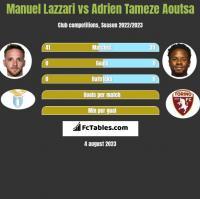 Manuel Lazzari vs Adrien Tameze Aoutsa h2h player stats