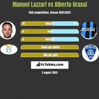 Manuel Lazzari vs Alberto Grassi h2h player stats