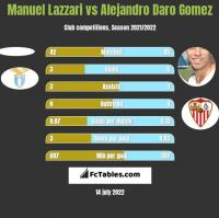 Manuel Lazzari vs Alejandro Daro Gomez h2h player stats