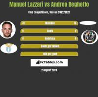 Manuel Lazzari vs Andrea Beghetto h2h player stats