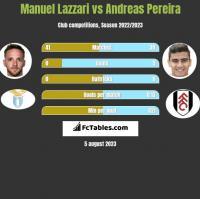 Manuel Lazzari vs Andreas Pereira h2h player stats
