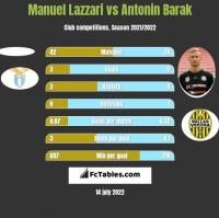 Manuel Lazzari vs Antonin Barak h2h player stats