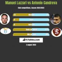 Manuel Lazzari vs Antonio Candreva h2h player stats