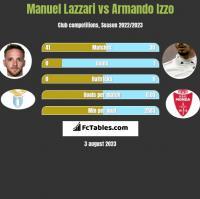 Manuel Lazzari vs Armando Izzo h2h player stats