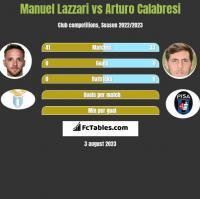 Manuel Lazzari vs Arturo Calabresi h2h player stats