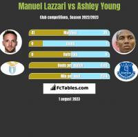 Manuel Lazzari vs Ashley Young h2h player stats