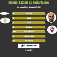 Manuel Lazzari vs Borja Valero h2h player stats
