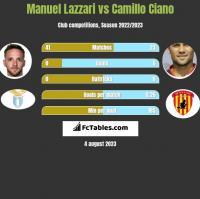Manuel Lazzari vs Camillo Ciano h2h player stats