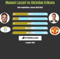 Manuel Lazzari vs Christian Eriksen h2h player stats