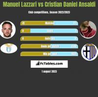 Manuel Lazzari vs Cristian Daniel Ansaldi h2h player stats