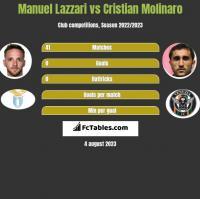 Manuel Lazzari vs Cristian Molinaro h2h player stats