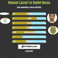 Manuel Lazzari vs Daniel Bessa h2h player stats