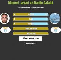 Manuel Lazzari vs Danilo Cataldi h2h player stats