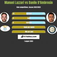 Manuel Lazzari vs Danilo D'Ambrosio h2h player stats