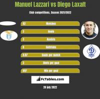 Manuel Lazzari vs Diego Laxalt h2h player stats