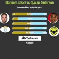 Manuel Lazzari vs Djavan Anderson h2h player stats