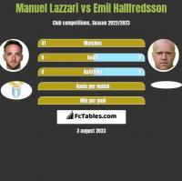 Manuel Lazzari vs Emil Hallfredsson h2h player stats