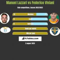 Manuel Lazzari vs Federico Viviani h2h player stats