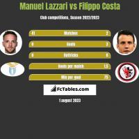 Manuel Lazzari vs Filippo Costa h2h player stats