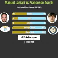 Manuel Lazzari vs Francesco Acerbi h2h player stats