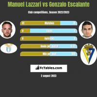Manuel Lazzari vs Gonzalo Escalante h2h player stats