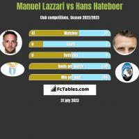 Manuel Lazzari vs Hans Hateboer h2h player stats