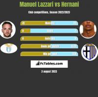 Manuel Lazzari vs Hernani h2h player stats