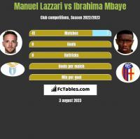 Manuel Lazzari vs Ibrahima Mbaye h2h player stats