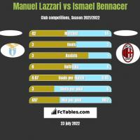 Manuel Lazzari vs Ismael Bennacer h2h player stats