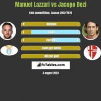 Manuel Lazzari vs Jacopo Dezi h2h player stats
