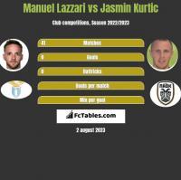 Manuel Lazzari vs Jasmin Kurtic h2h player stats