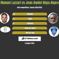 Manuel Lazzari vs Jean-Daniel Akpa-Akpro h2h player stats
