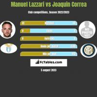Manuel Lazzari vs Joaquin Correa h2h player stats