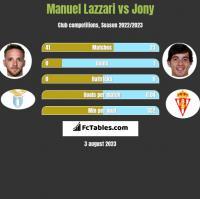 Manuel Lazzari vs Jony h2h player stats