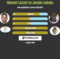 Manuel Lazzari vs Jordan Lukaku h2h player stats