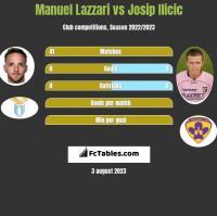 Manuel Lazzari vs Josip Ilicic h2h player stats