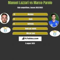 Manuel Lazzari vs Marco Parolo h2h player stats